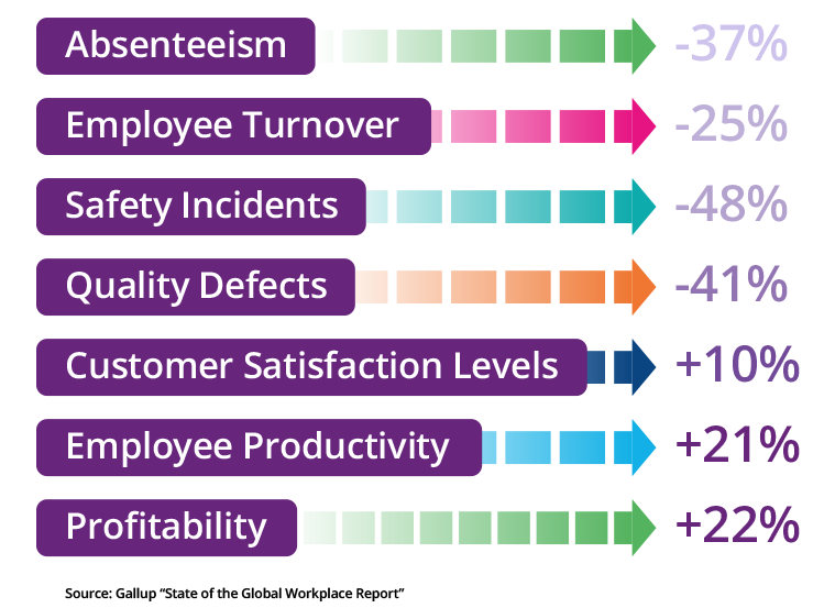 absenteeism of employees Late last year, shrm and kronos conducted a study of the impact of employee absence on organizations and employees we've done research on this topic before, and although the emphasis has been largely on the financial impact of absence, this.